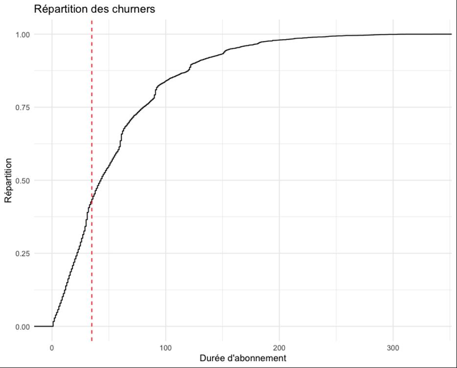 Courbe de répartition des churners par durée d'abonnement Koober par Keley Data