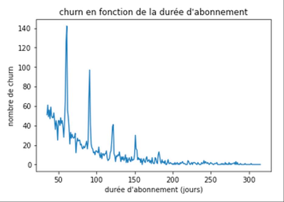 Nombre de churns représenté sur une courbe temporelle par Keley Data pour Koober