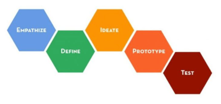 5 étapes du design thinking, Jeremy Gutsche, by Keley