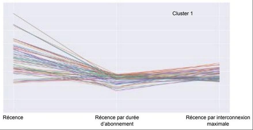 Cluster 1 cas extrêmement dormants - article Keley