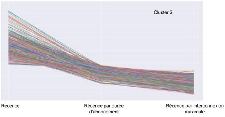 Cluster 2 cas dormants - article Keley
