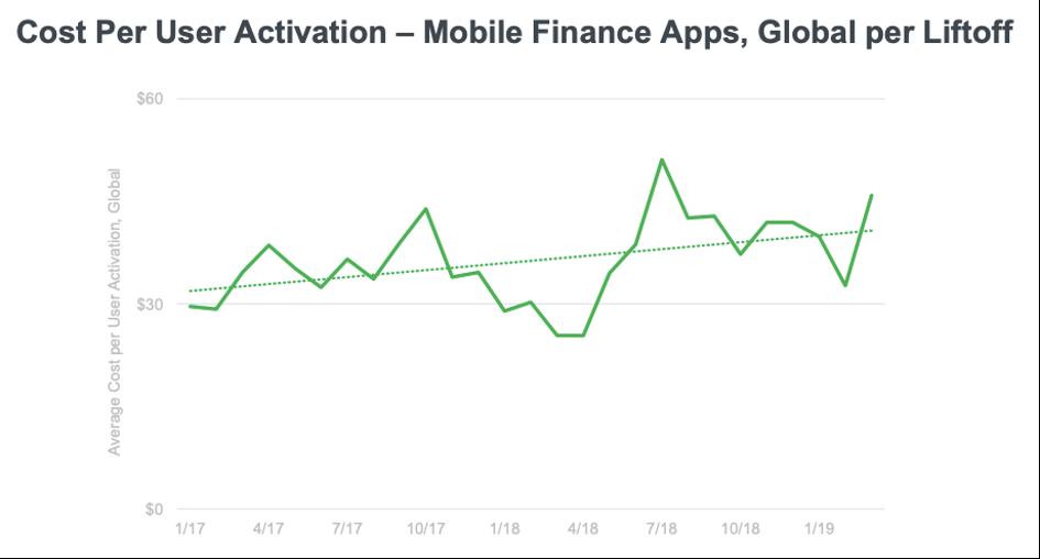 Exemple de l'évolution du coût d'acquisition moyen par utilisateur pour une app mobile aux USA, article Keley