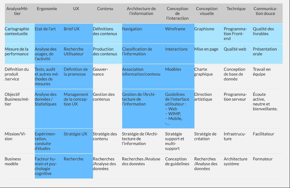 Compétences UX et modèle en T par Raphaël Yharrassarry