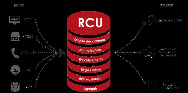 Schéma de présentation d'un RCU