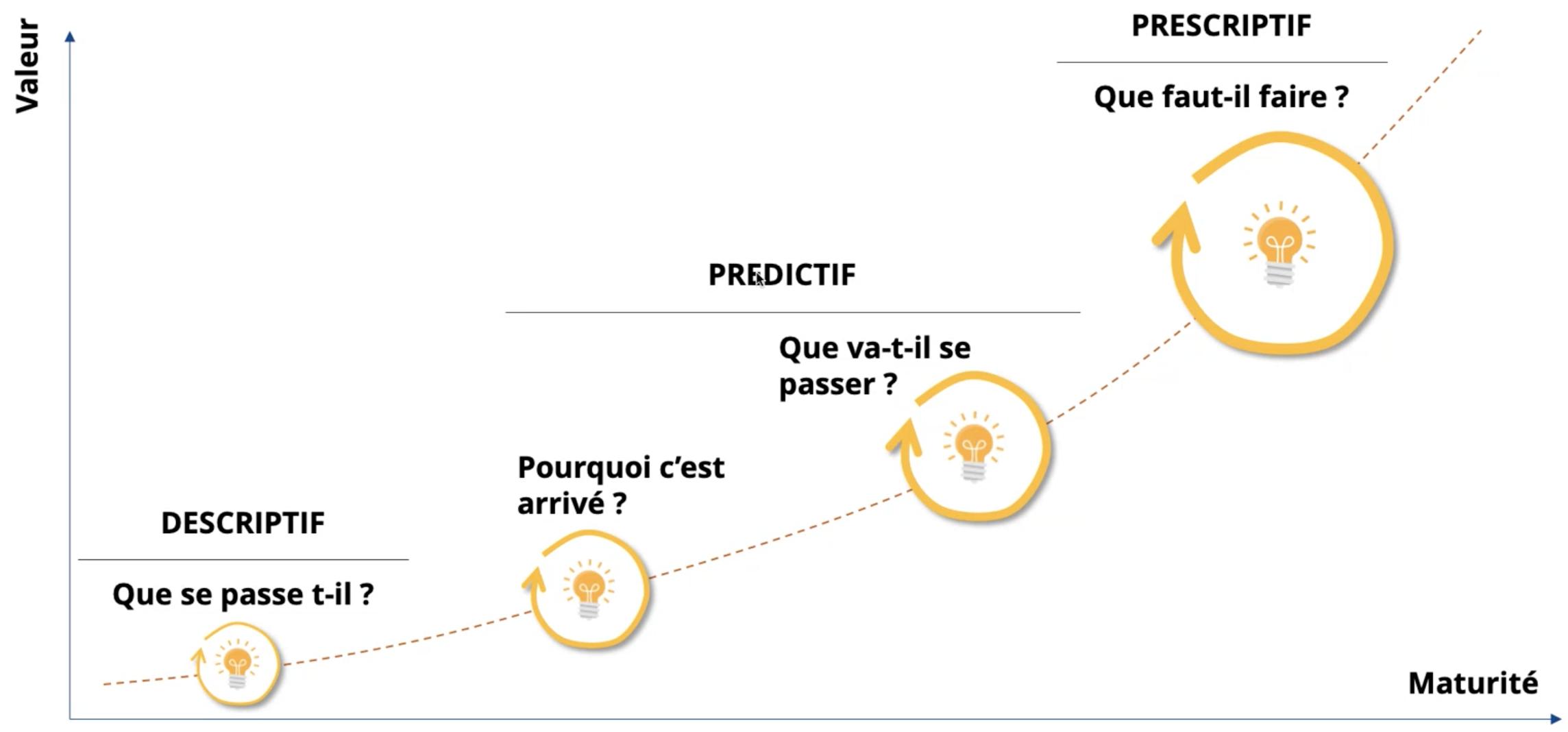 Les 4 niveaux d'apport d'une IA
