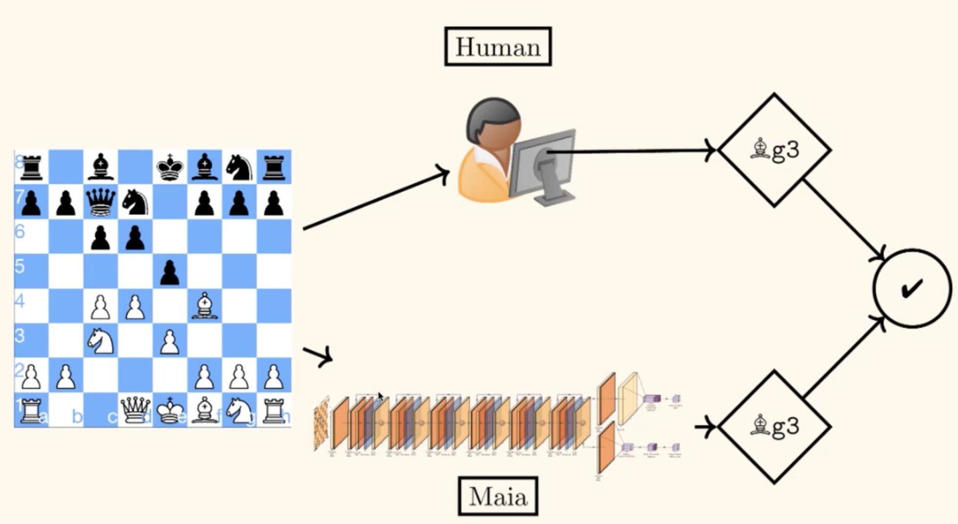 Une IA anticipant le comportement humain pour l'aider à corriger ses erreurs