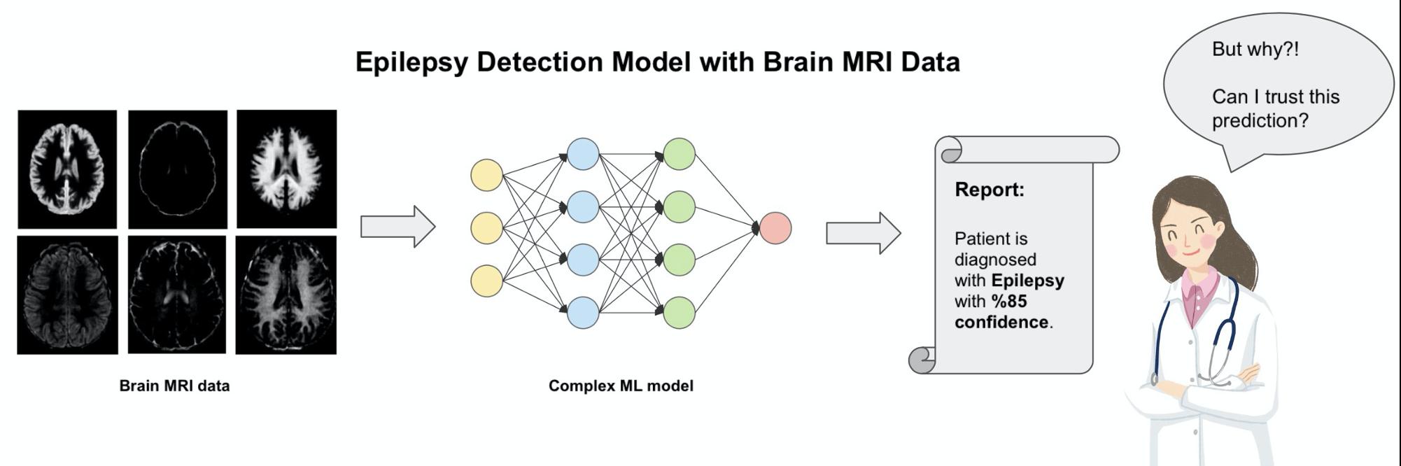 Process de fonctionnement d'une intelligence artificielle s'appyanbt sur le machine learning
