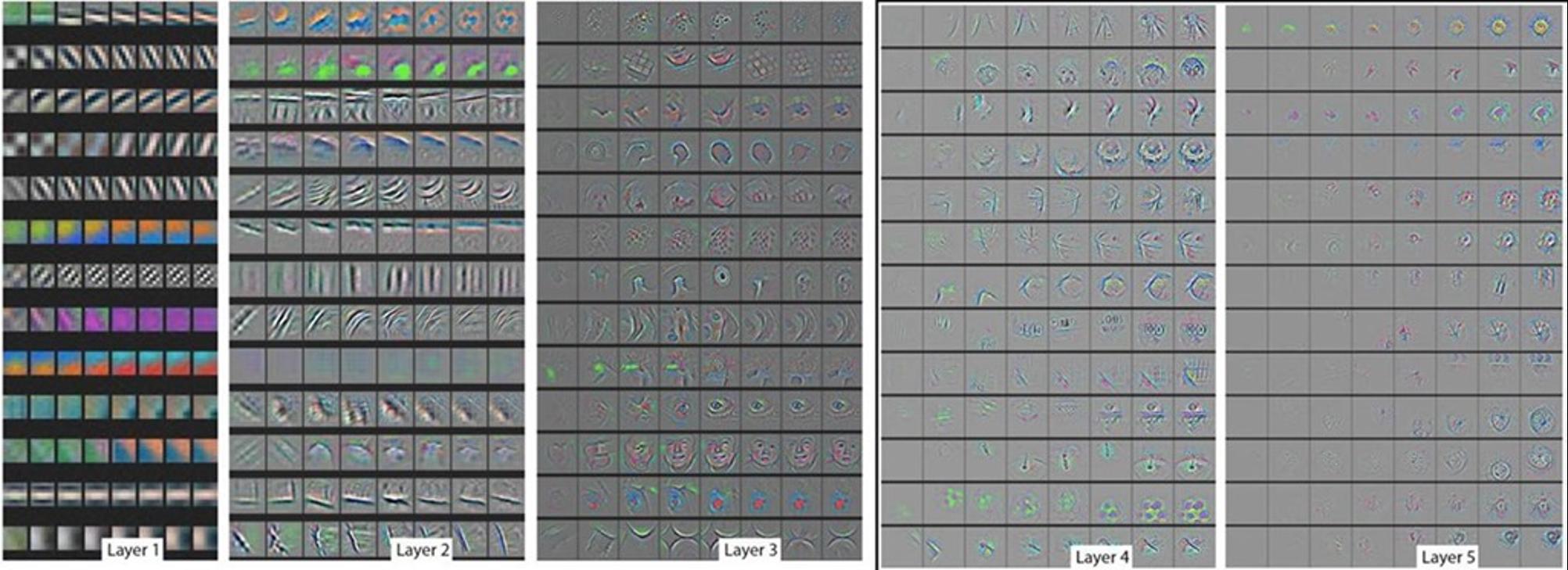 Exemple de couches d'un réseaux de neuronal d'une intelligence artificielle