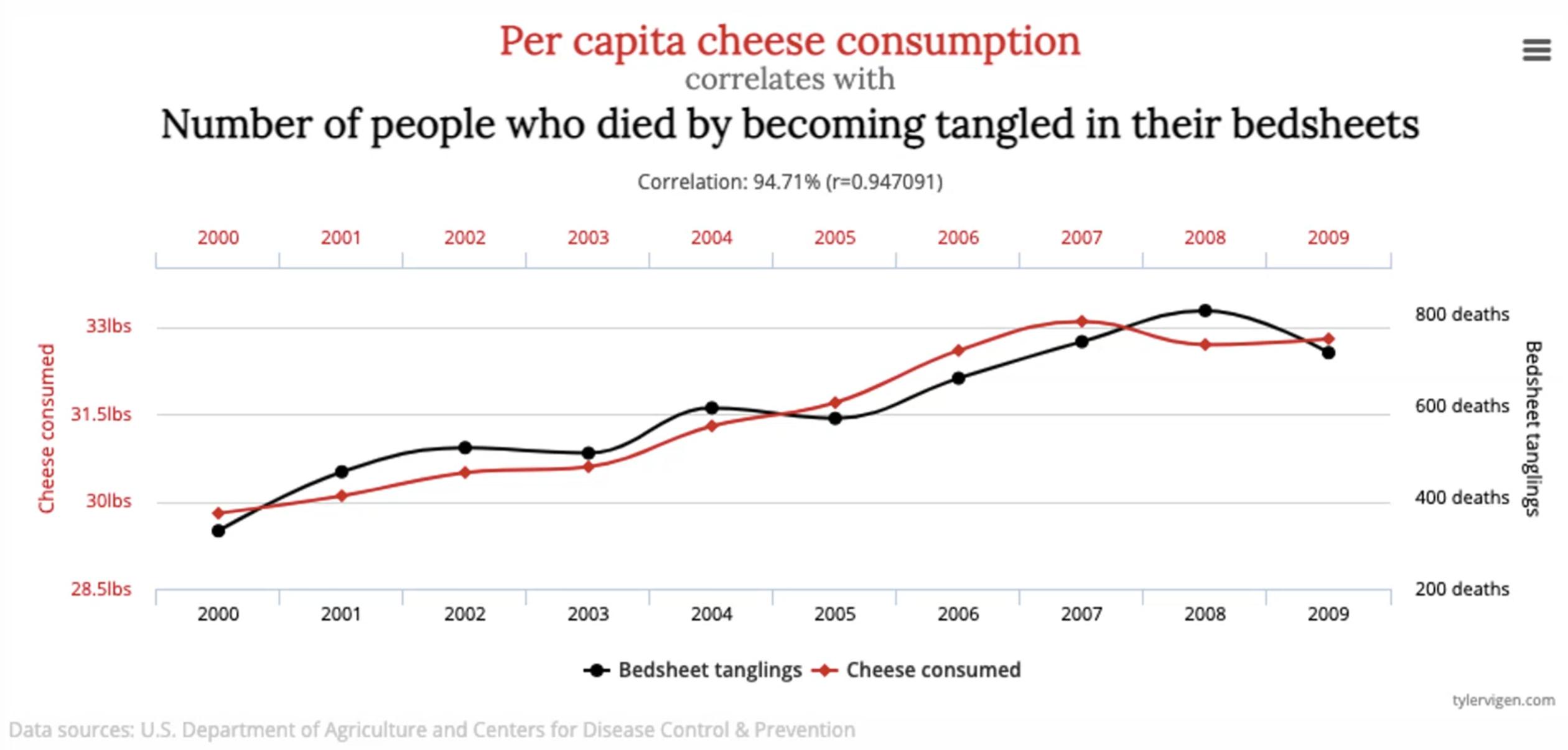 Exemple de corrélation trompeuse entre consommation de fromage et suicide par draps de lit