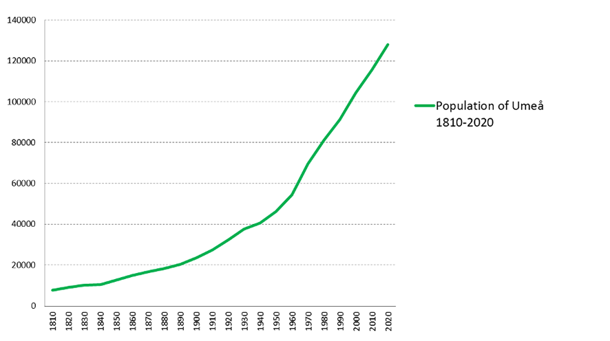 A graph showing the population of Umeå from 1810 to 2020