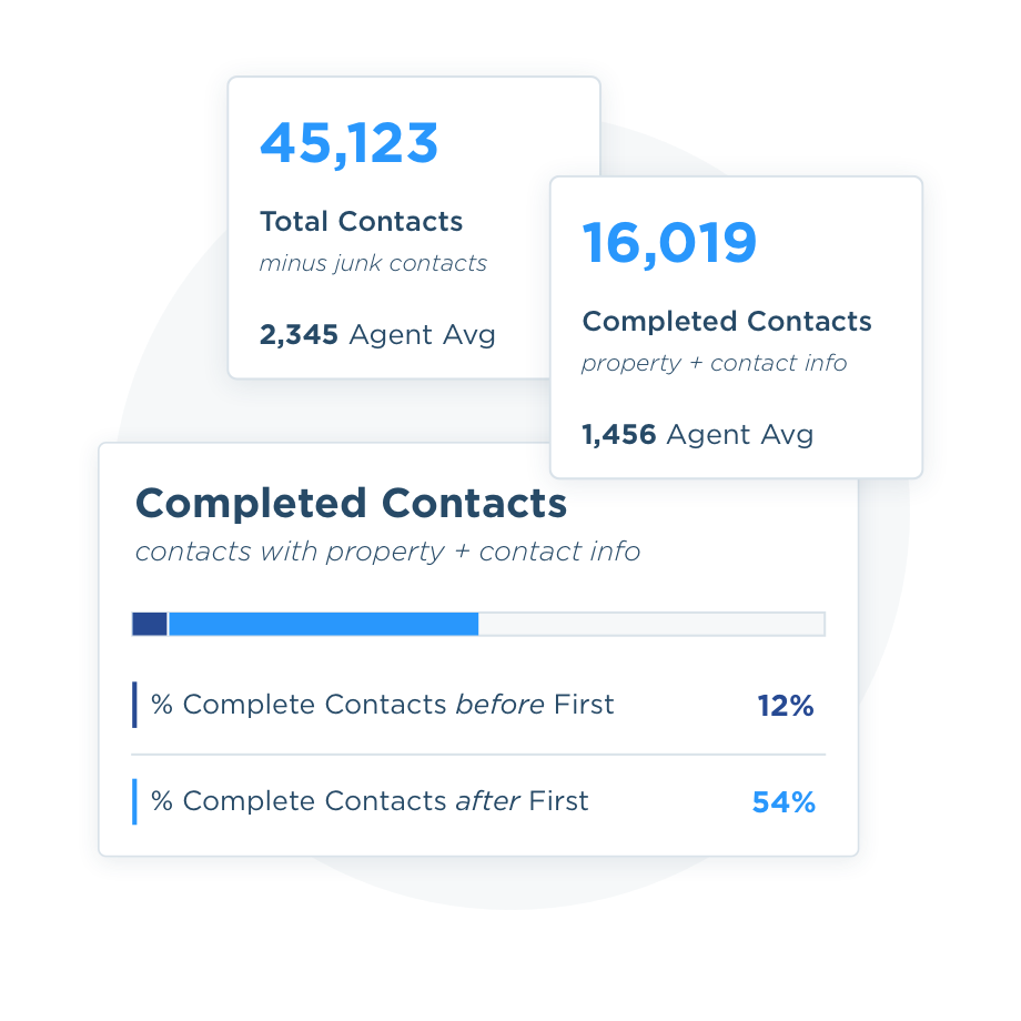 See total contacts, complete contacts, and how many First completed for you.