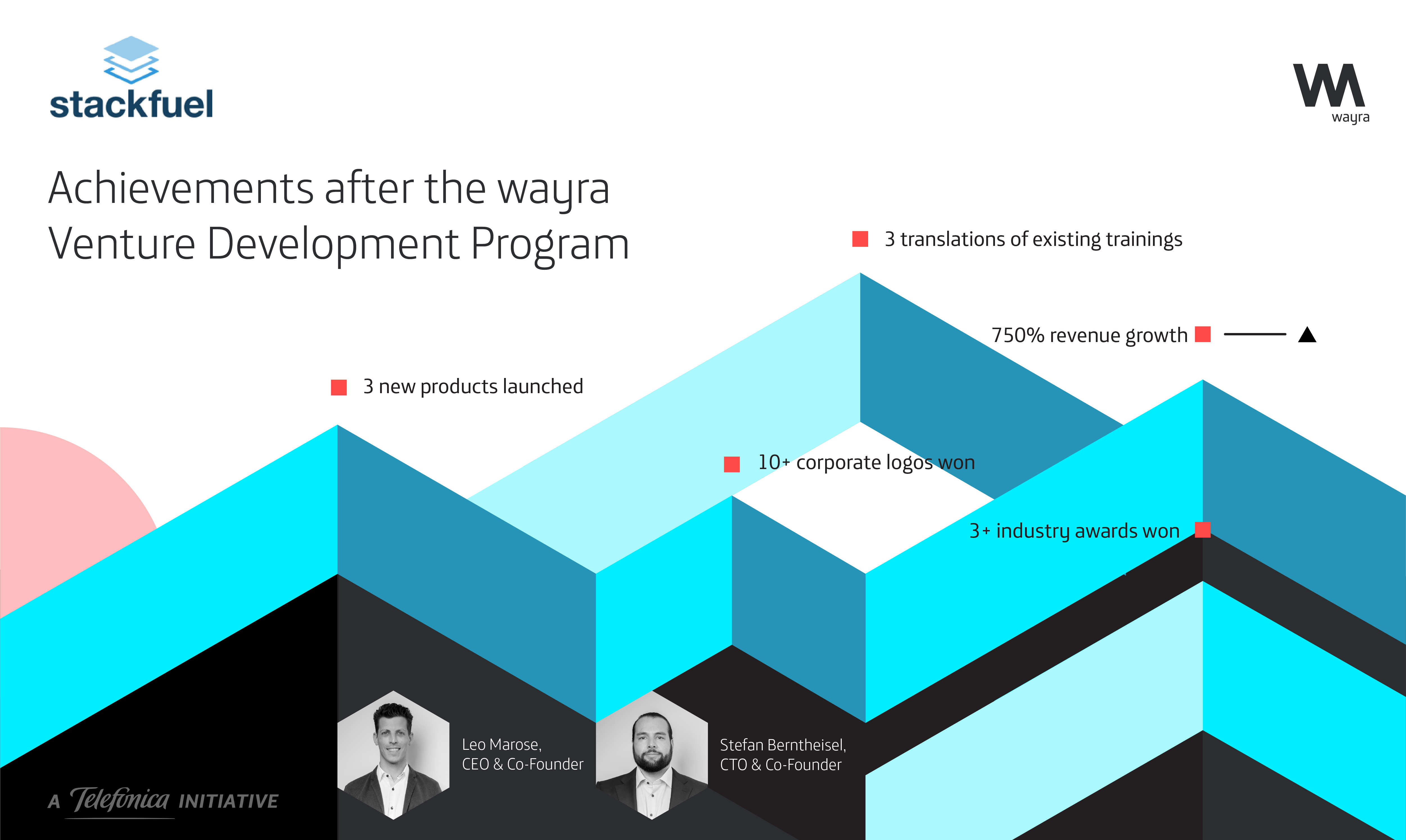 wayra Germany portfolio startup achievements after accelerator program, Stackfuel