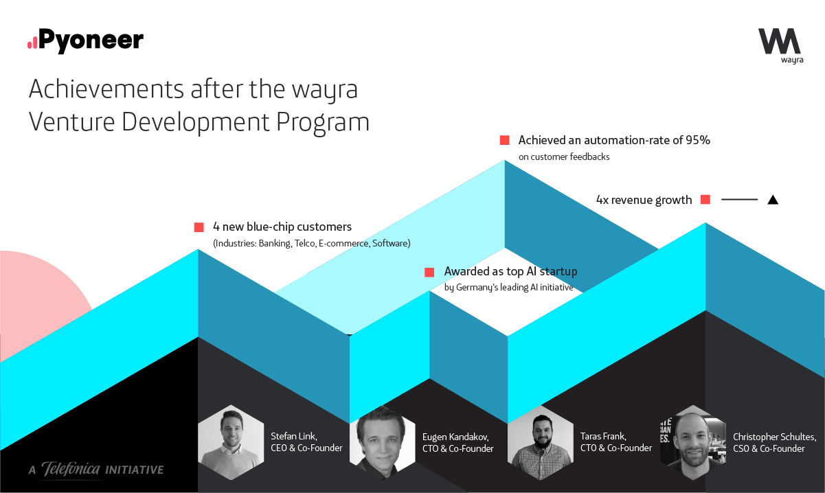 wayra Germany portfolio startup achievements after accelerator program, pyoneer.io