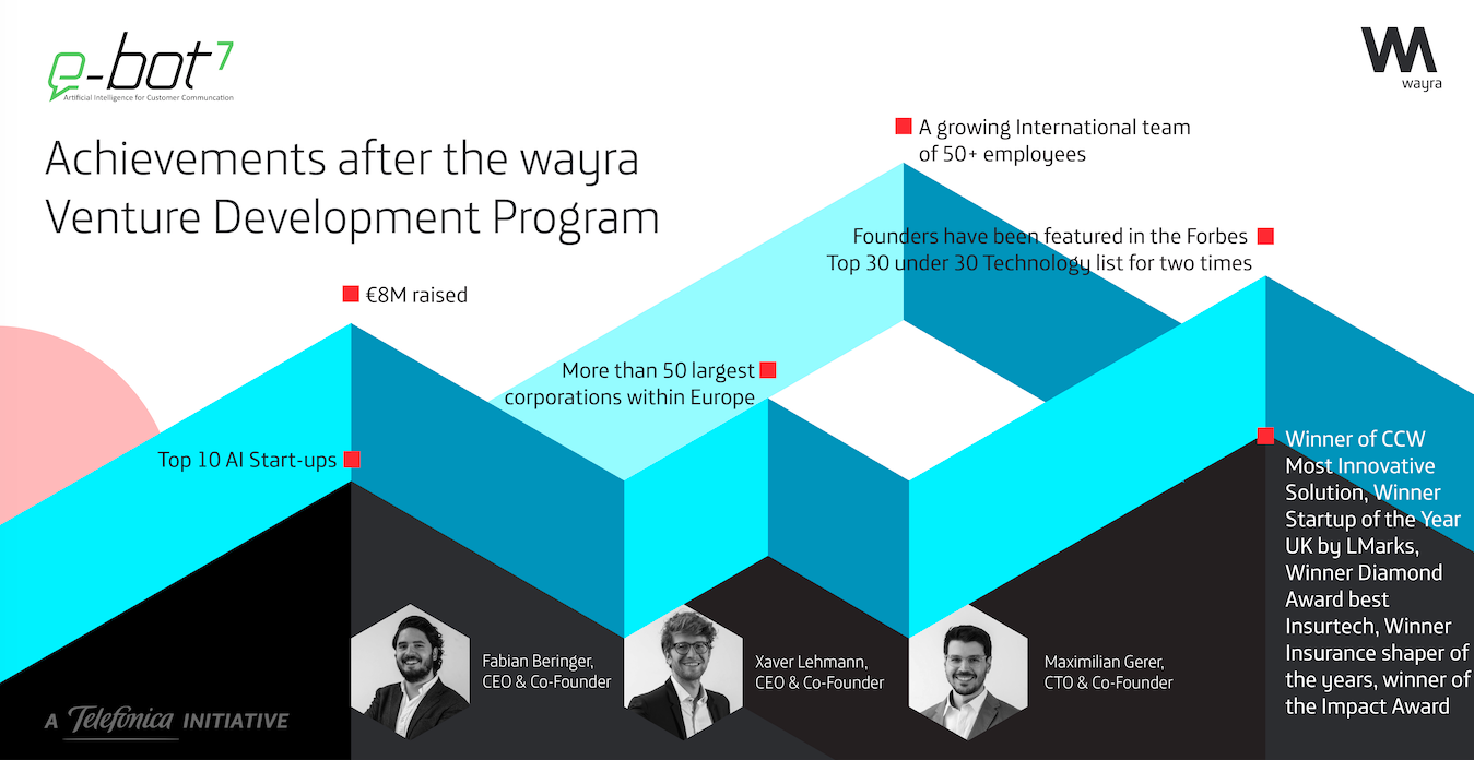 wayra Germany portfolio startup Ebot-7 achievements after wayra accelerator program