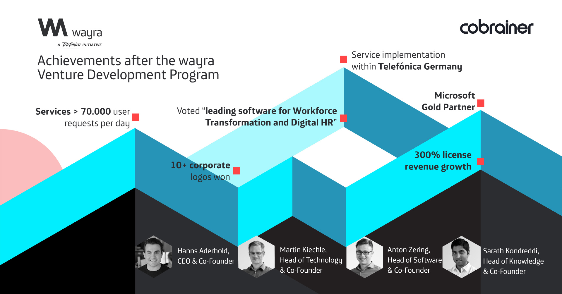 wayra Germany's portfolio startup Cobrainer's achievement since accelerator program