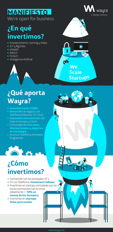 manifiesto de inversión wayra