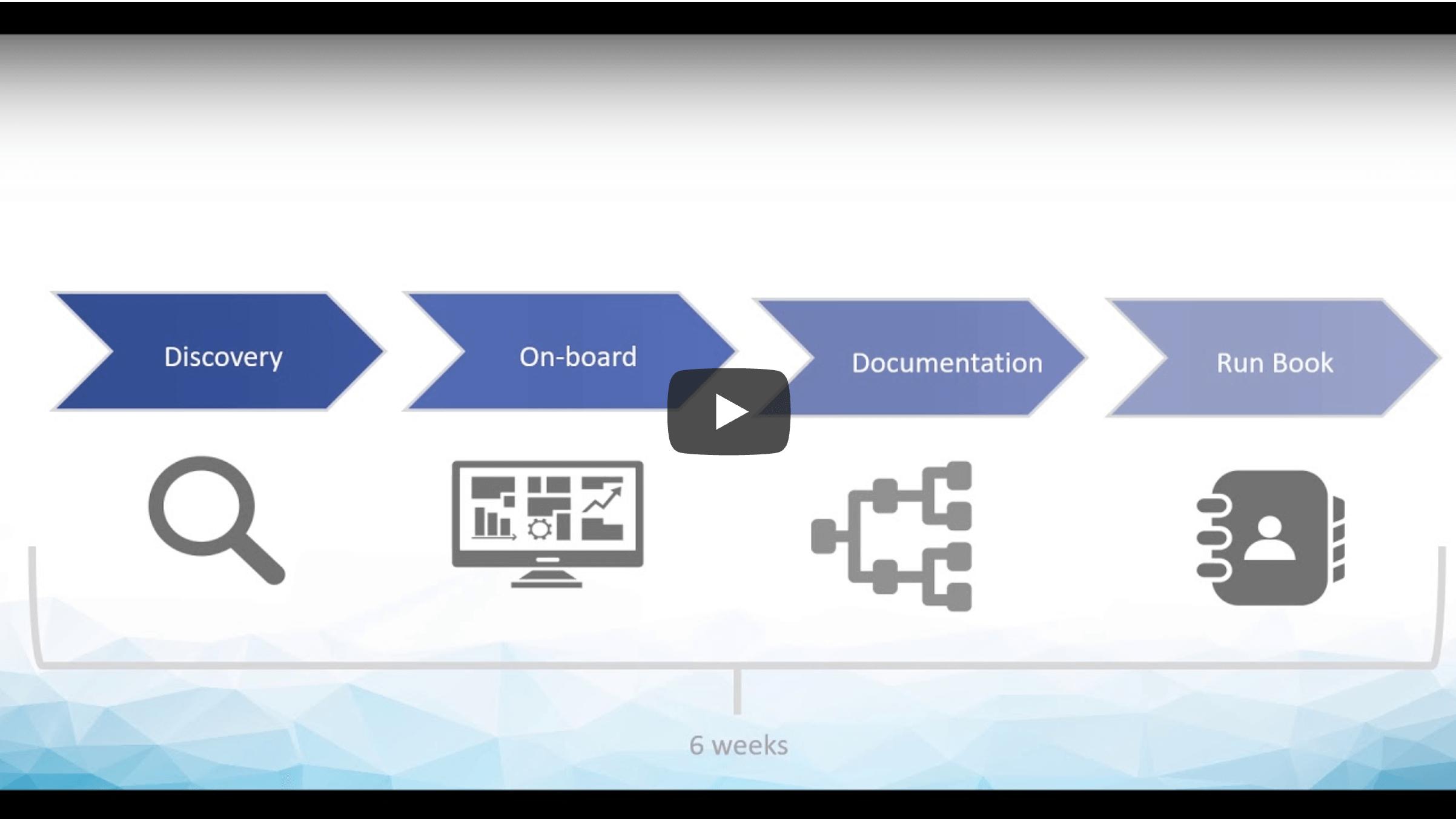 Tekscape IT Managed Services Process