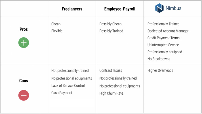 Engaging Nimbus asccompared to freelancers and employees