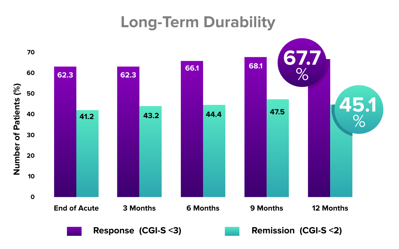 Chart showing the response rate to TMS, and its long-term durability for treating depression.