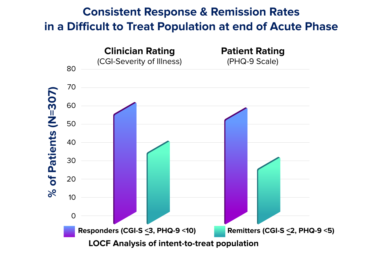 Response and remission rates for patients with treatment-resistant depression who were treated using TMS therapy.