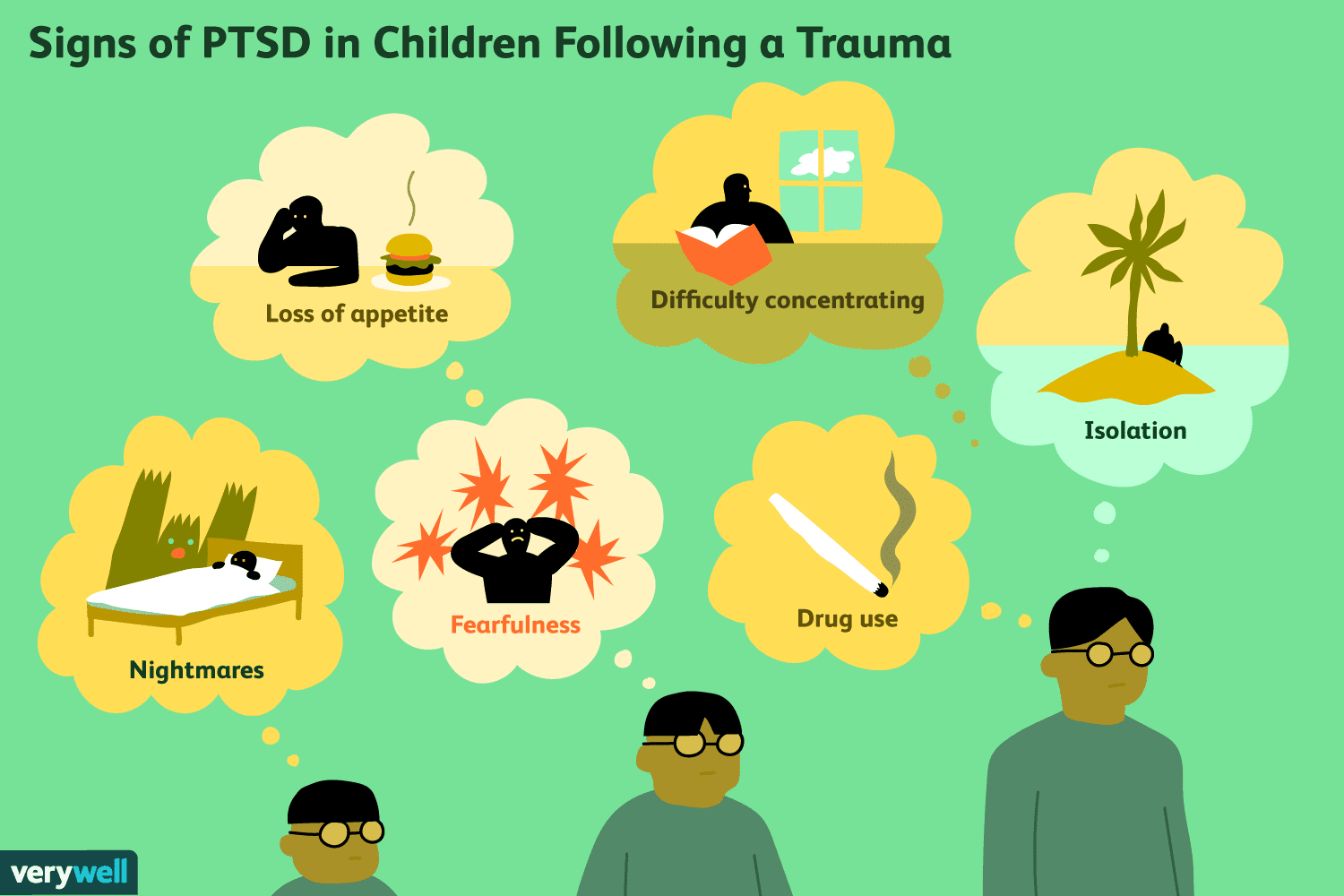 Signs of PTSD in children following a trauma.