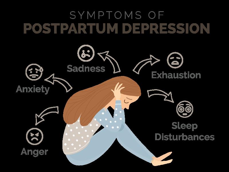 Symptoms of postpartum depression.
