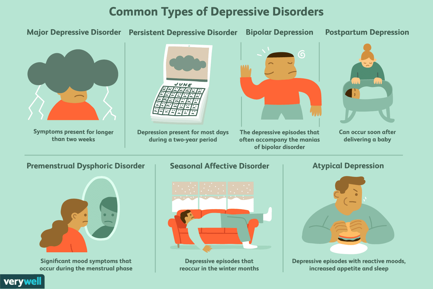 The most common types of depressive disorders.