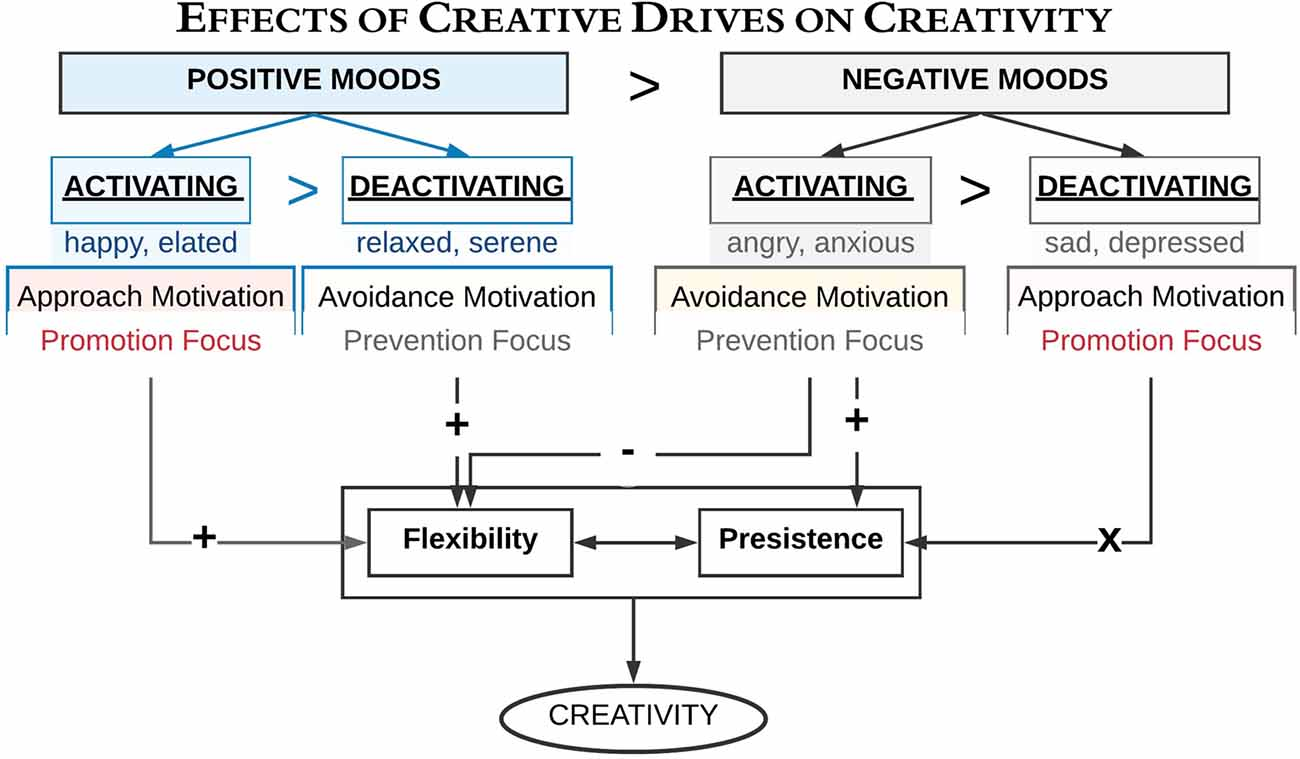 Flow chart depicting the effects of creative drives on creativity