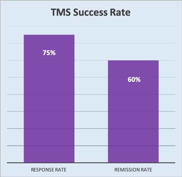 tms remisson rates