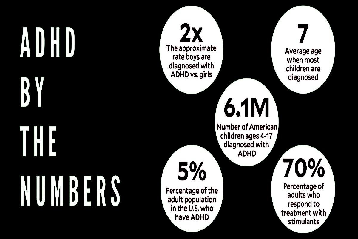 chart of adhd stats