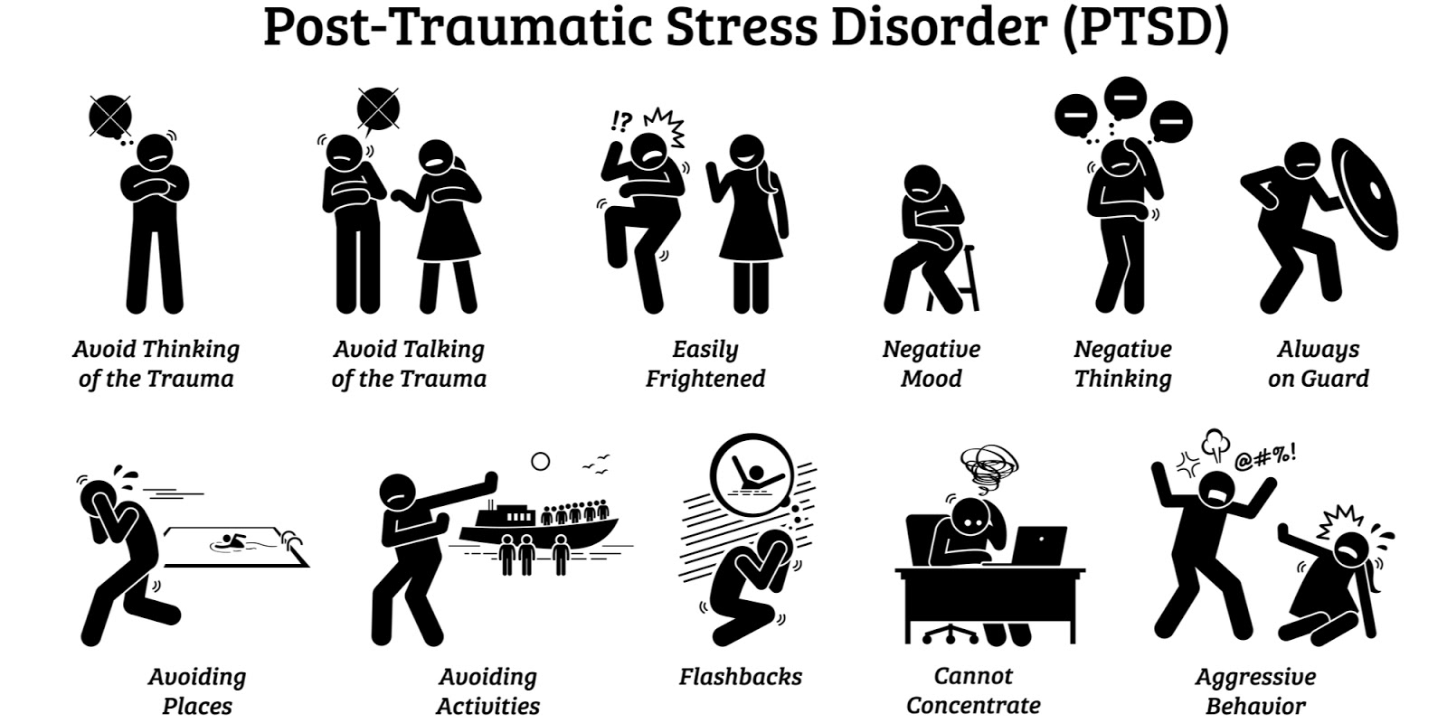 A diagram outlining the symptoms of PTSD
