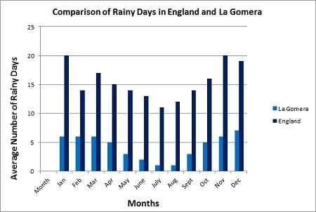 Comparison of rainy days in england and la gomera