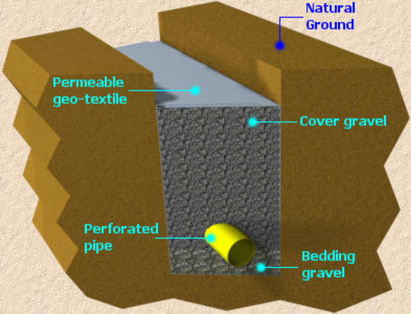 Cross section depicting french drain used by www.mortisportandplay.co.uk/refurbishment to show drainage solutions forplay areas