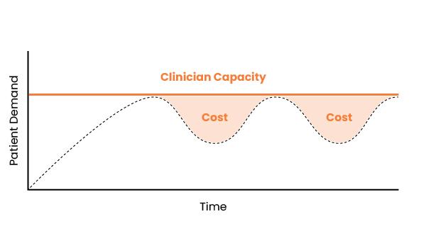 clinician overstaffing graph