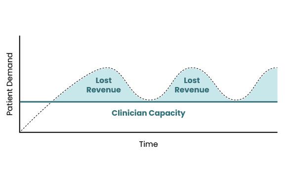 clinician iunderstaffing graph