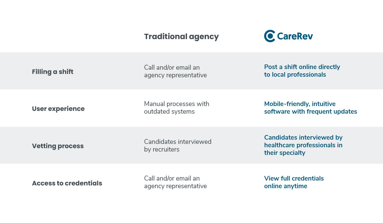carerev vs traditional staffing agency