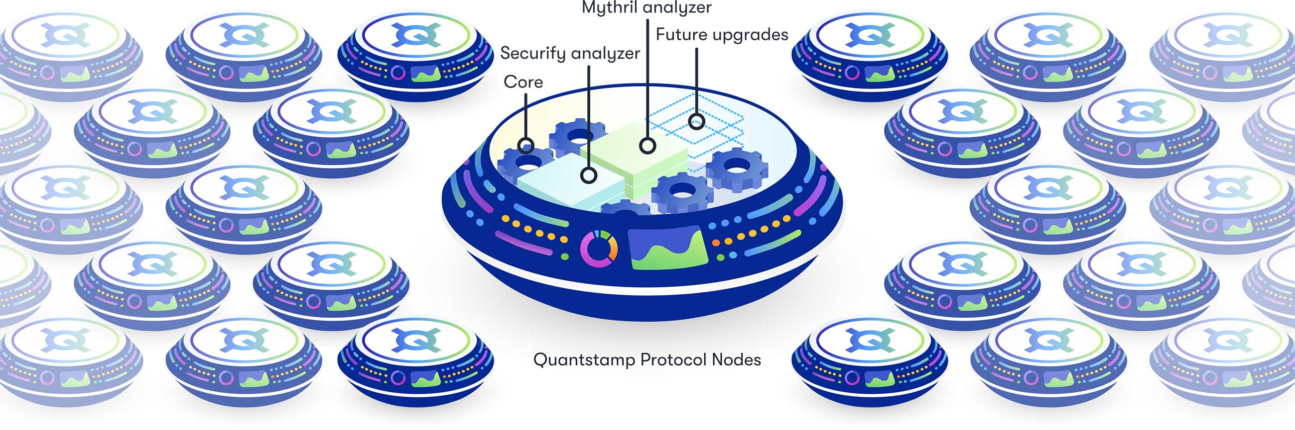 Visual metaphor of a Quantstamp Protocol Node, showing the Oyente and Mithril analyzers, core, and future upgrades.