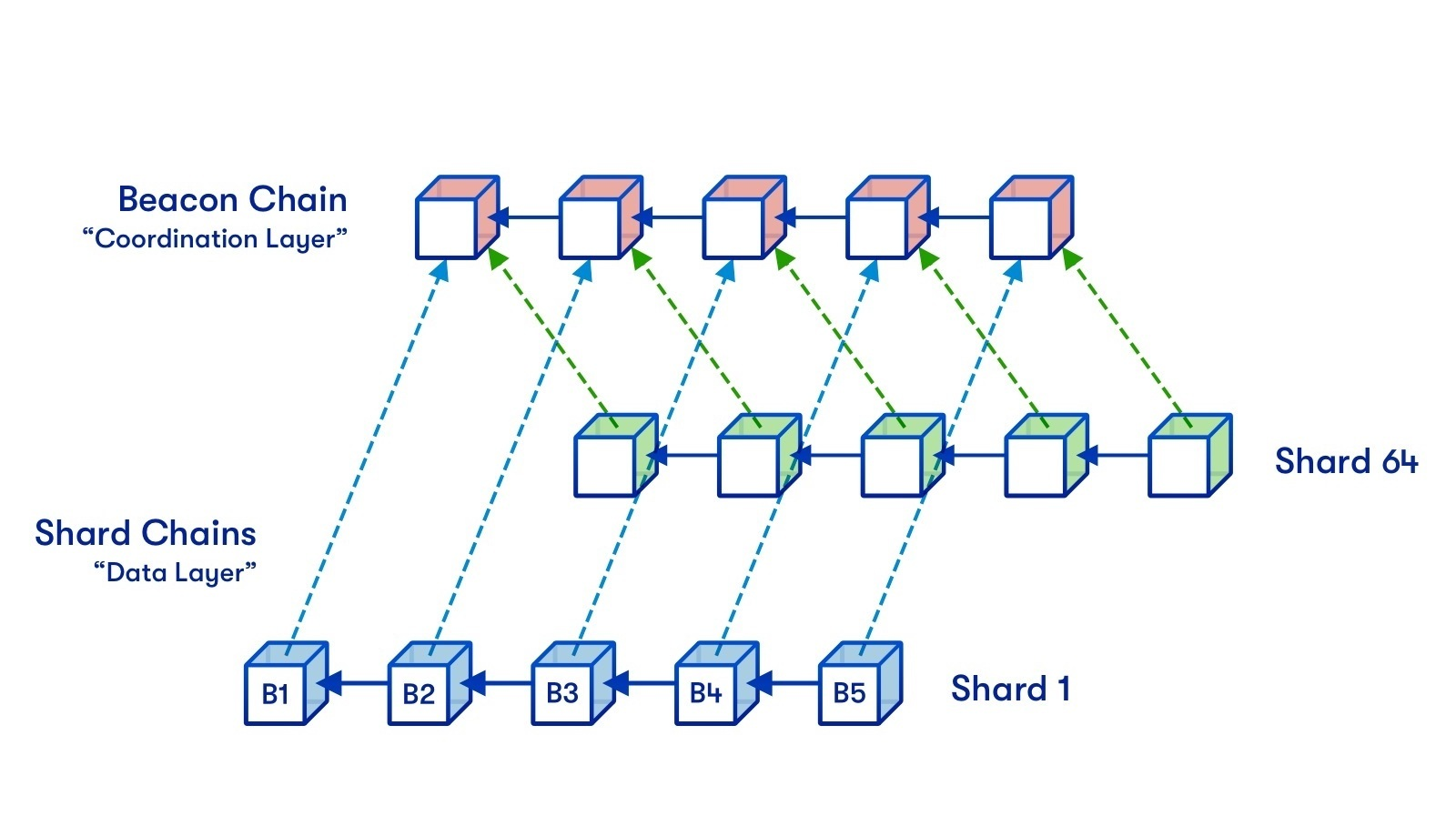 Blockchain and Layer 1 Ecosystem Development