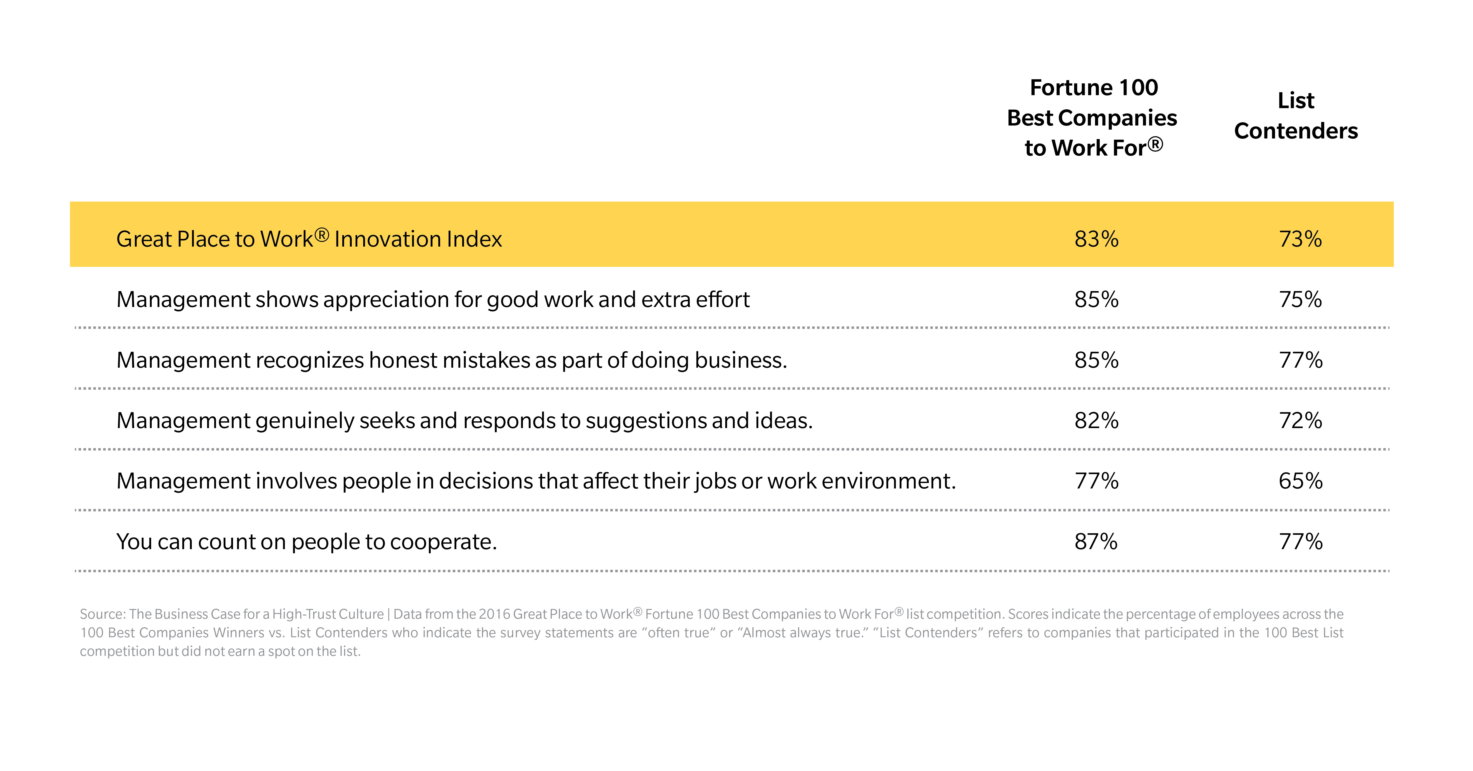 Great Place To Work Index