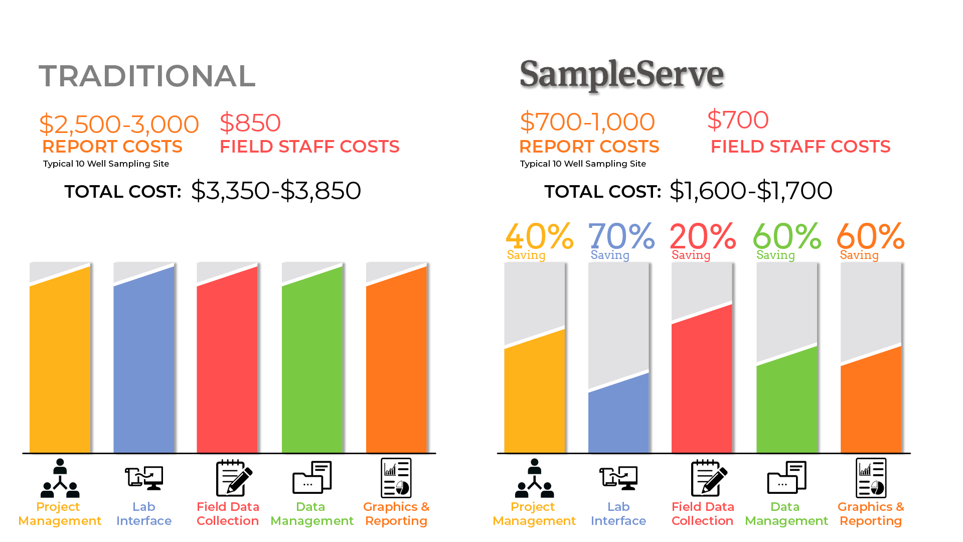 SampleServe Cutting Environmental Costs
