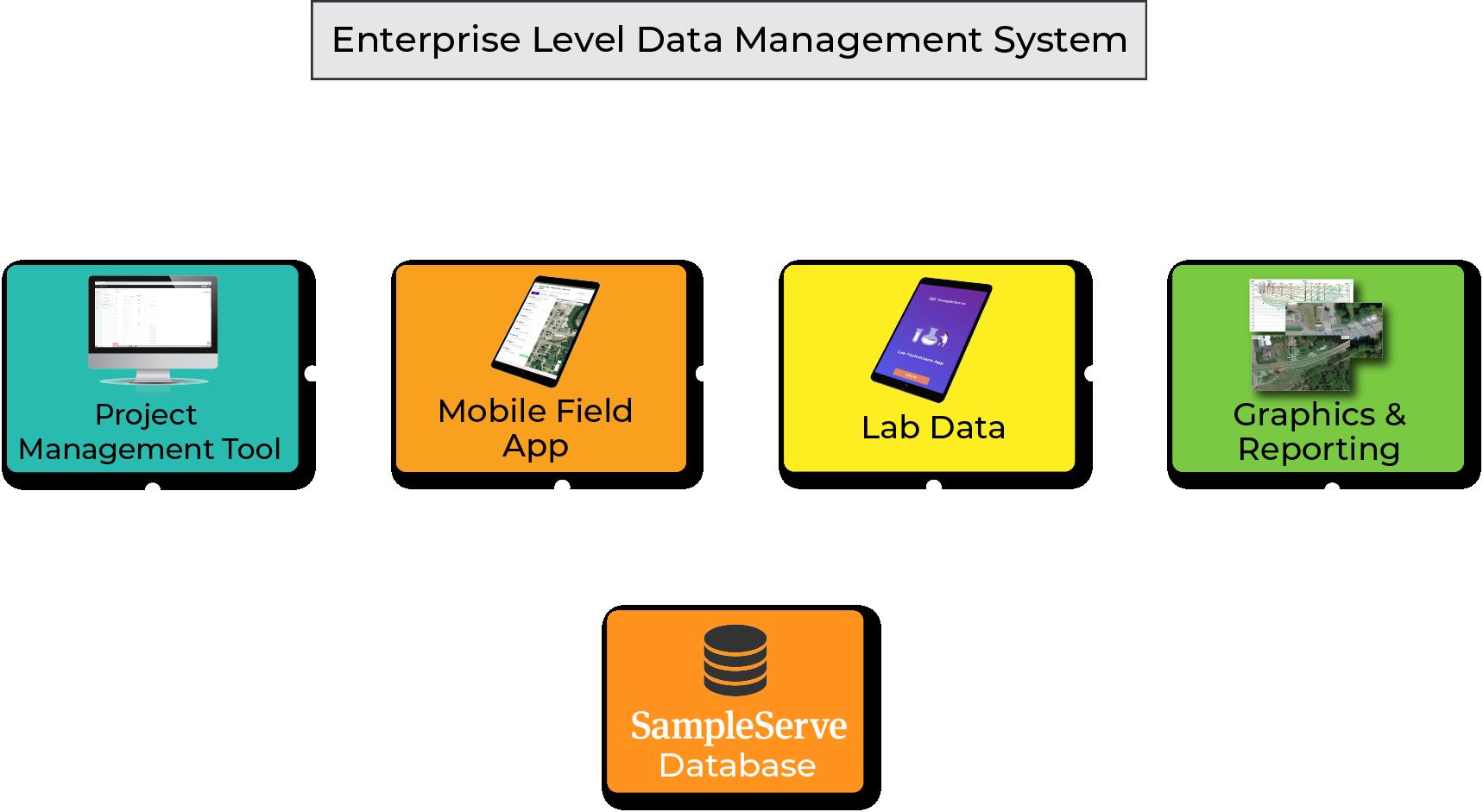 SampleServe Environmental Data Flow