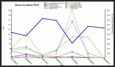 SampleServe Correlation between groundwater elevation and contamination