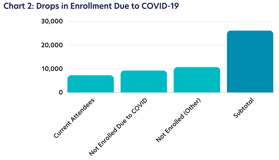 Chart 2: Drops in Enrollment Due to COVID-19