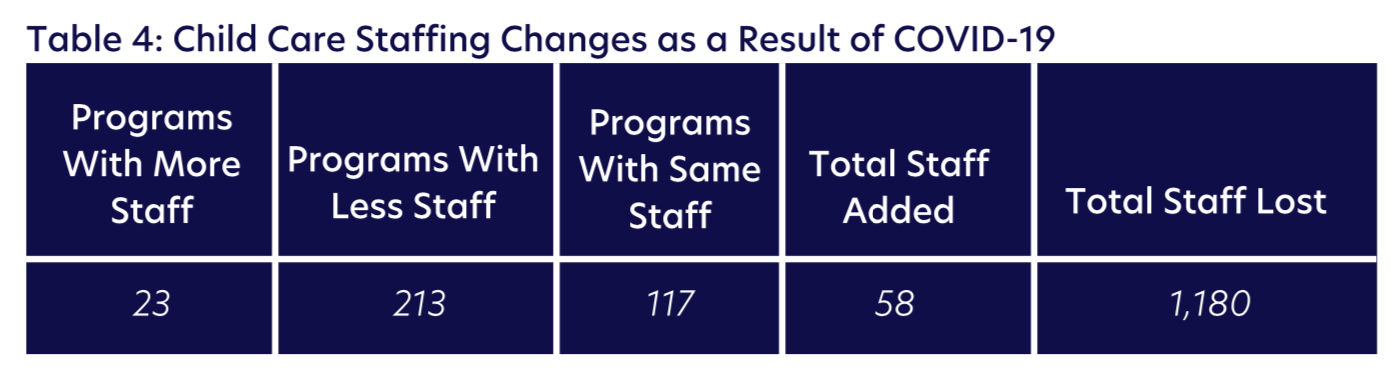 Table 4: Child Care Staffing Changes as a Result of COVID-19