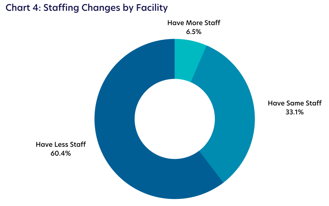 Chart 4: Staffing Changes by Facility