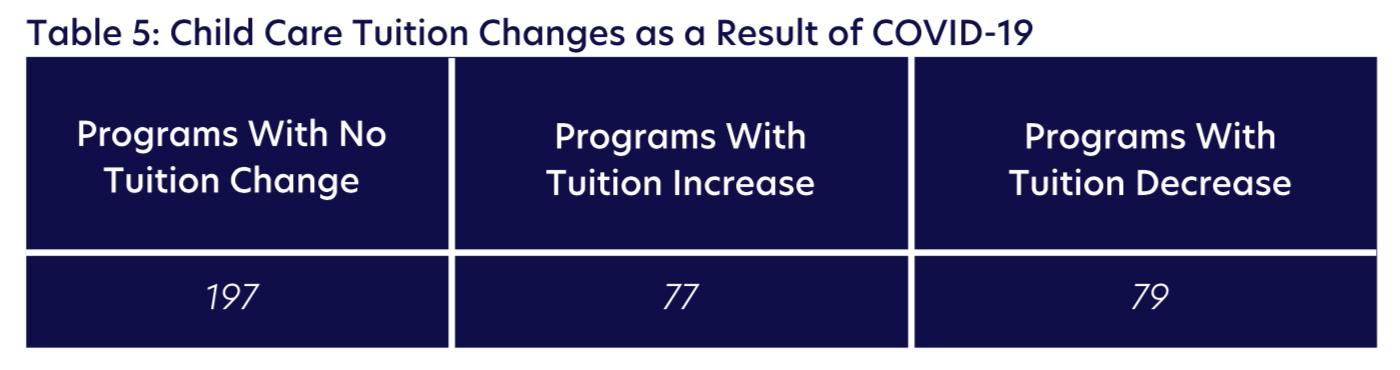 Table 5: Child Care Tuition Changes as a Result of COVID-19