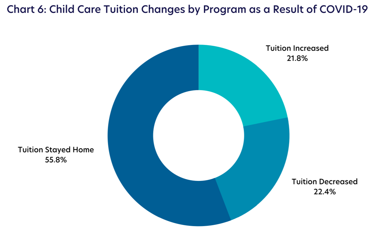 Chart 6: Child Care Tuition Changes by Program as a Result of COVID-19