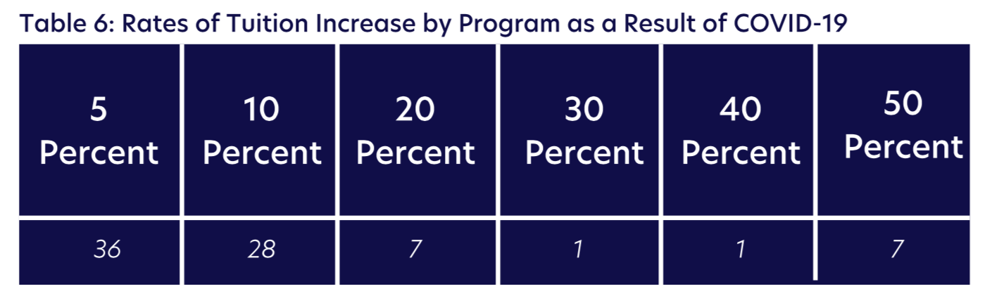 Table 6: Rates of Tuition Increase by Program as a Result of COVID-19
