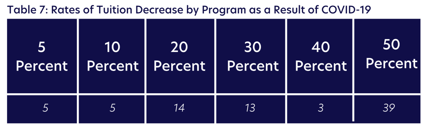 Table 7: Rates of Tuition Decrease by Program as a Result of COVID-19