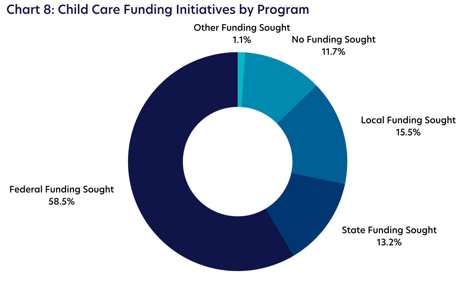 Chart 8: Child Care Funding Initiatives by Program